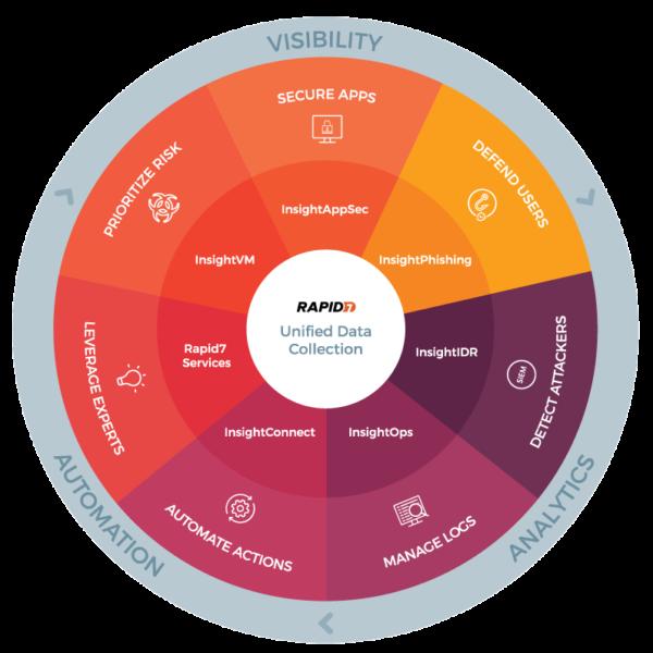 Rapid7 InsightCloud